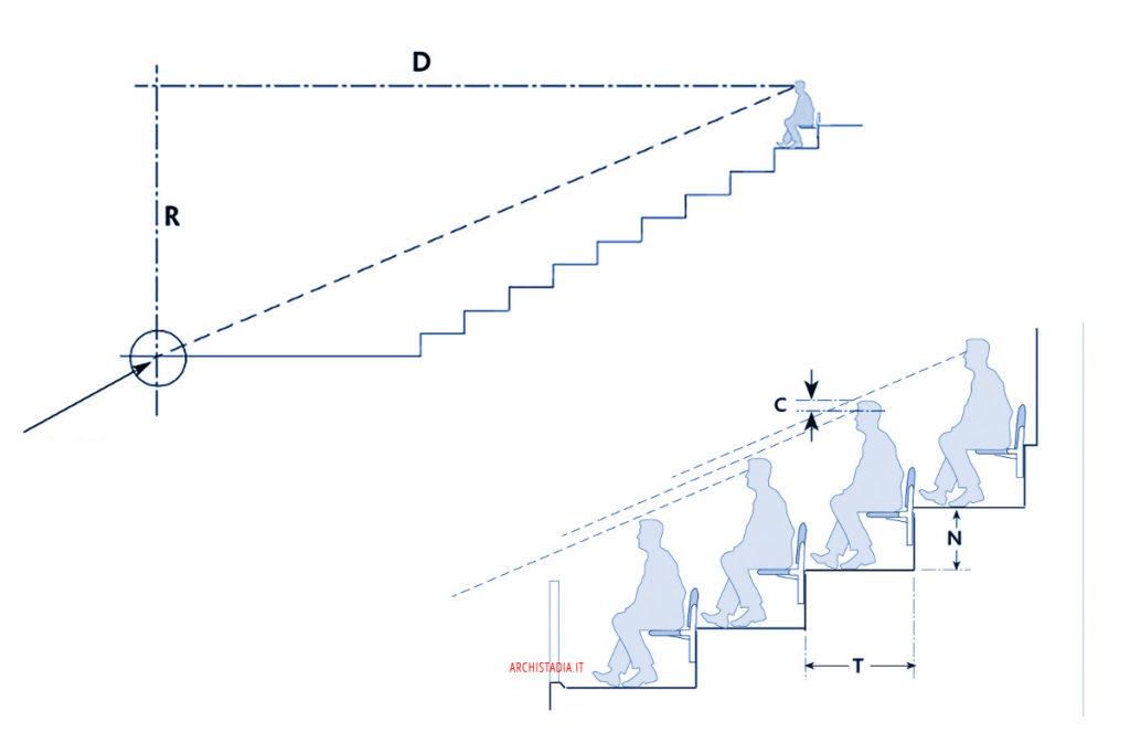 angolo di visuale stadi formula