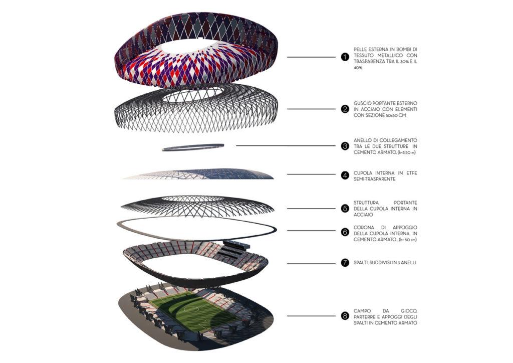 Una proposta per il nuovo stadio di Firenze