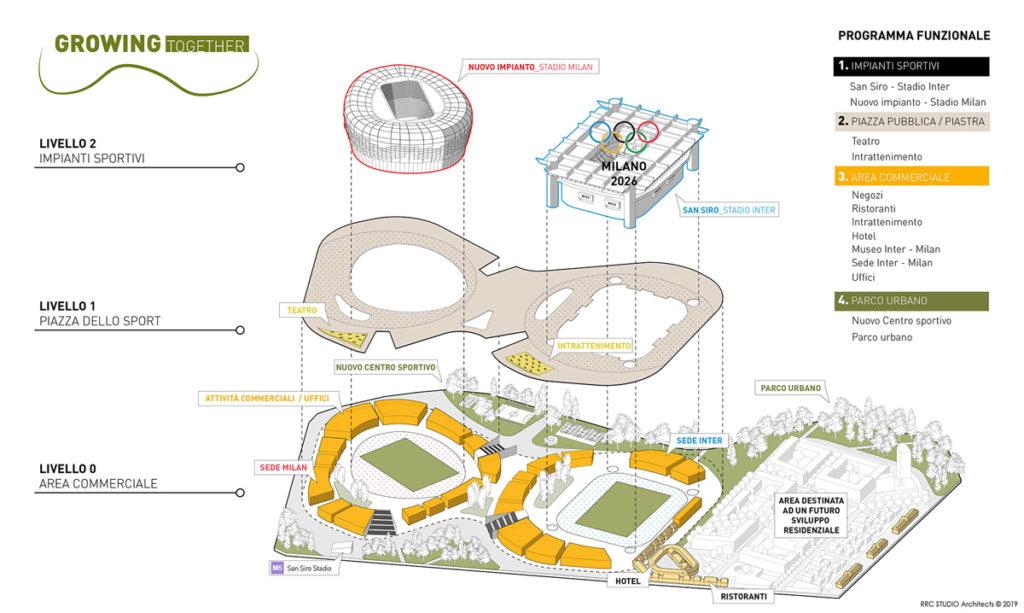 progetto doppio stadio San Siro