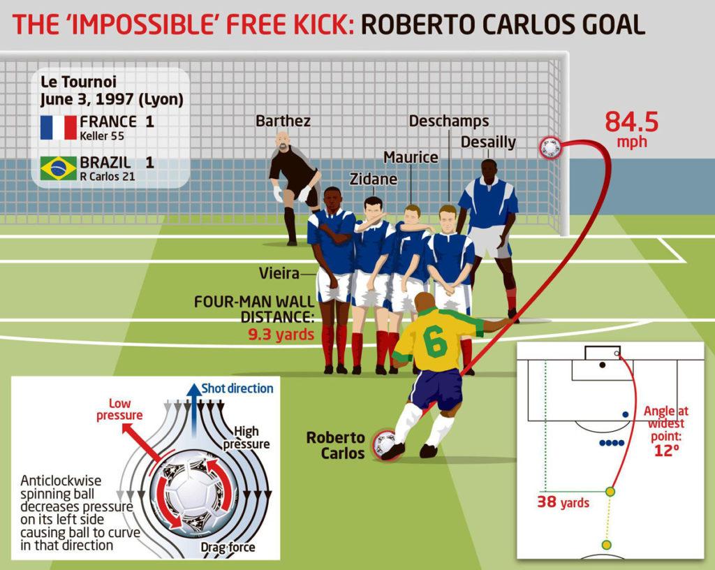 roberto carlos punizione brasile francia 3 giugno 1997 analisi